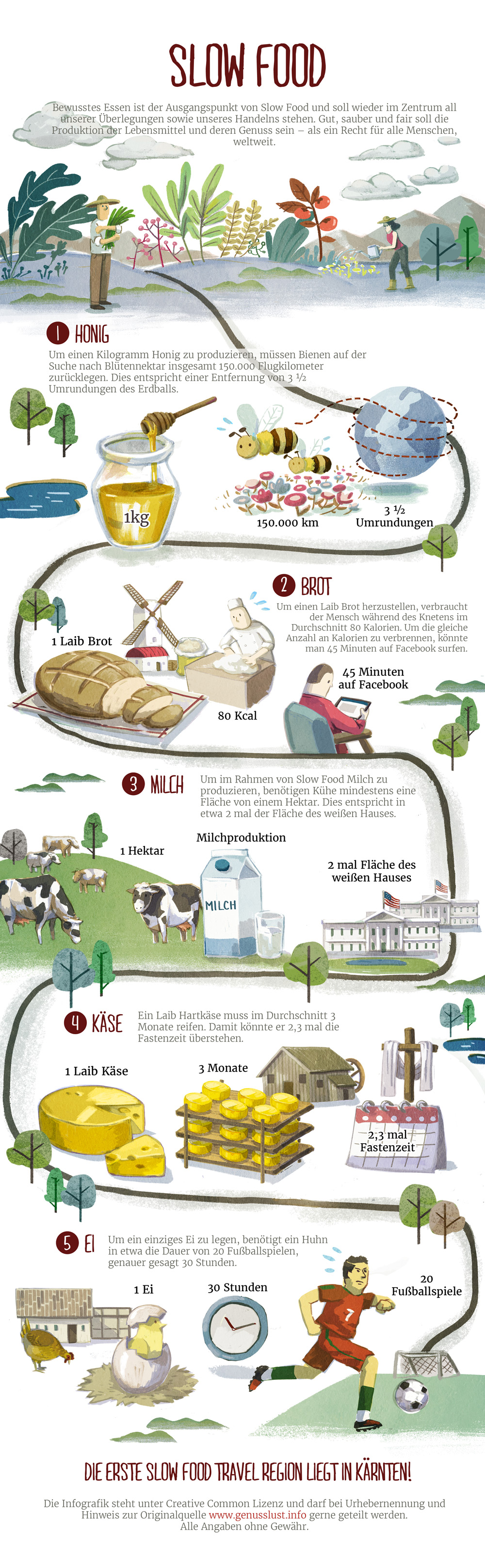 slow_food_infografik