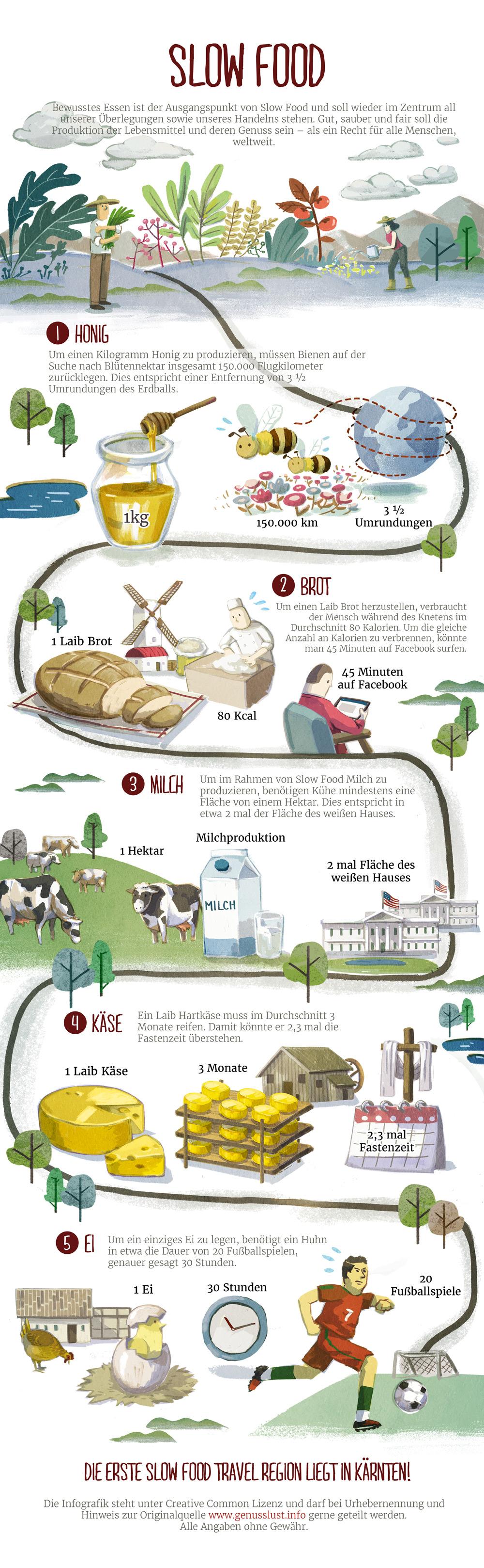 slow_food_infografik